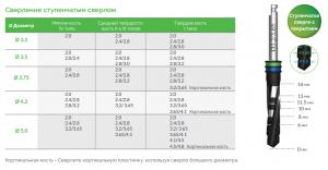 drilling step 300x156 - Протокол сверления